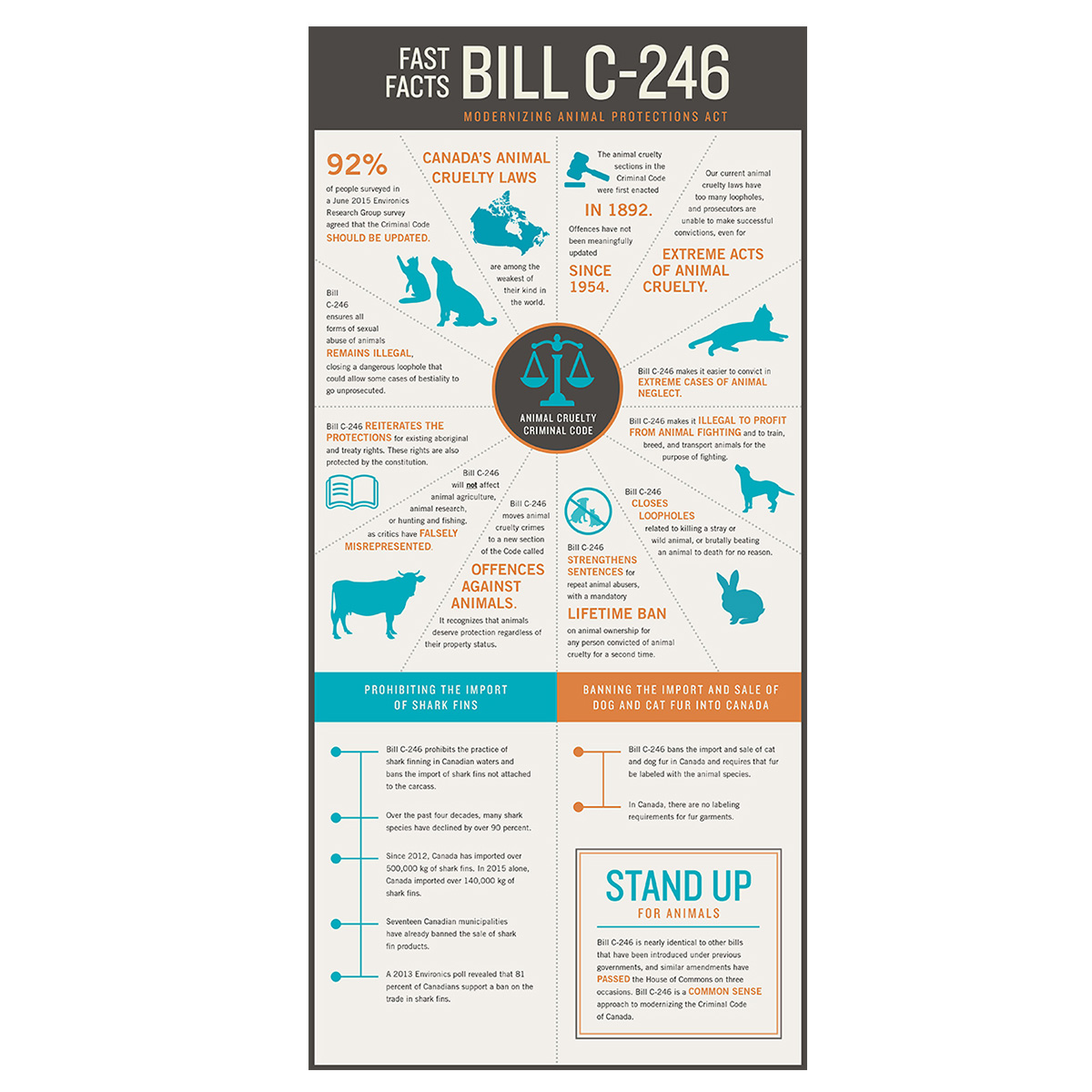 International Fund for Animal Welfare Infographic